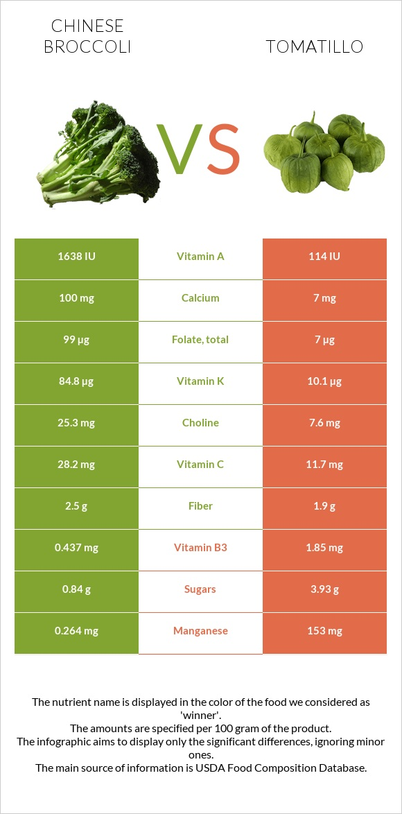 Chinese broccoli vs Tomatillo infographic