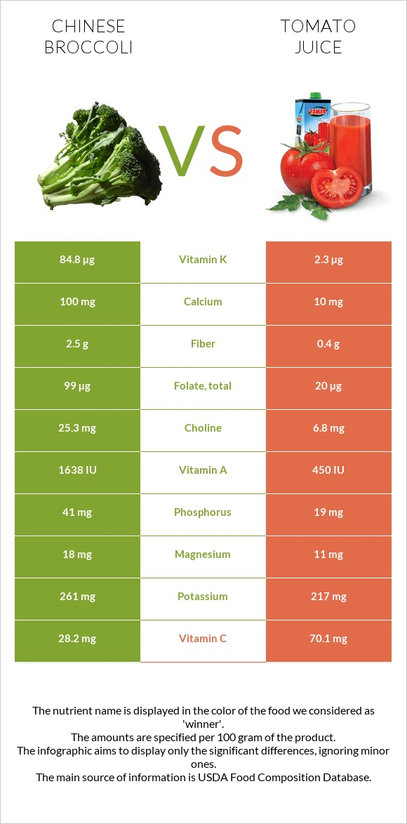 Chinese broccoli vs Tomato juice infographic