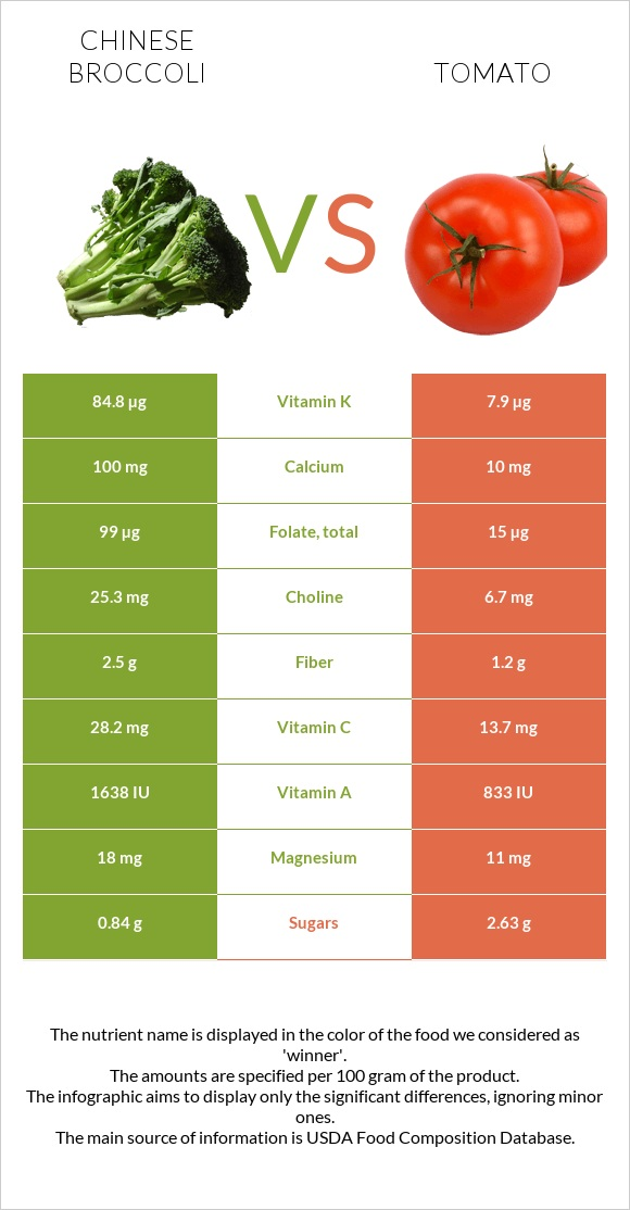 Chinese broccoli vs Tomato infographic