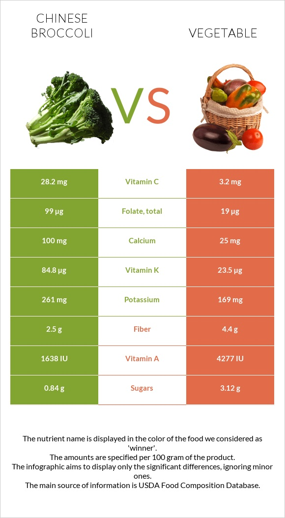 Chinese broccoli vs Vegetable infographic
