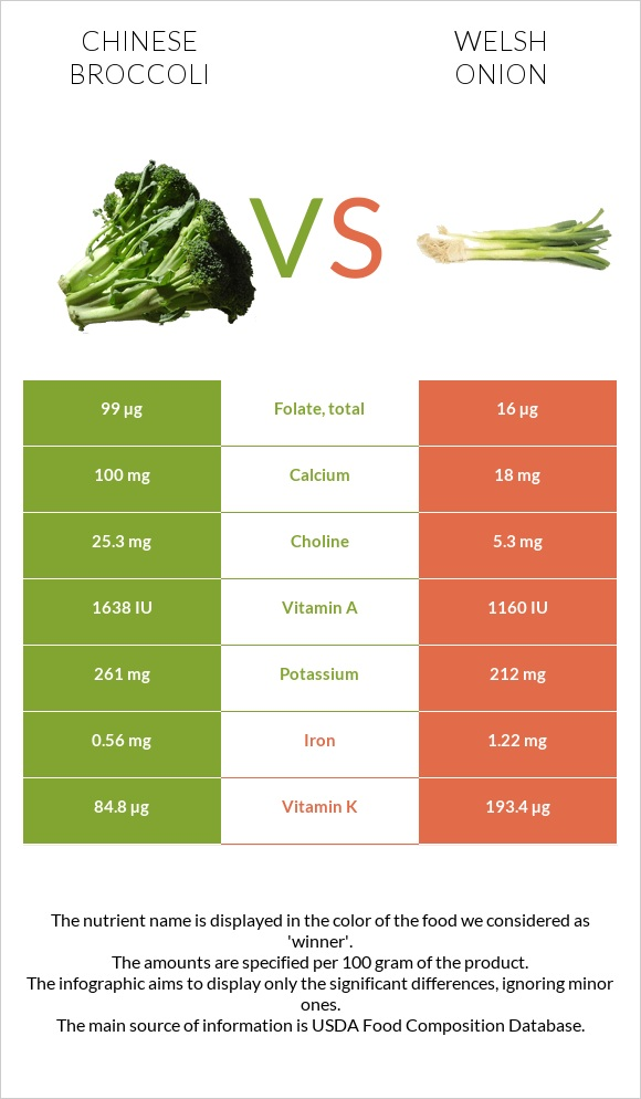 Chinese broccoli vs Welsh onion infographic