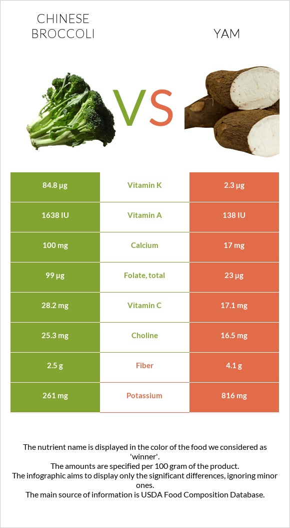 Chinese broccoli vs Yam infographic