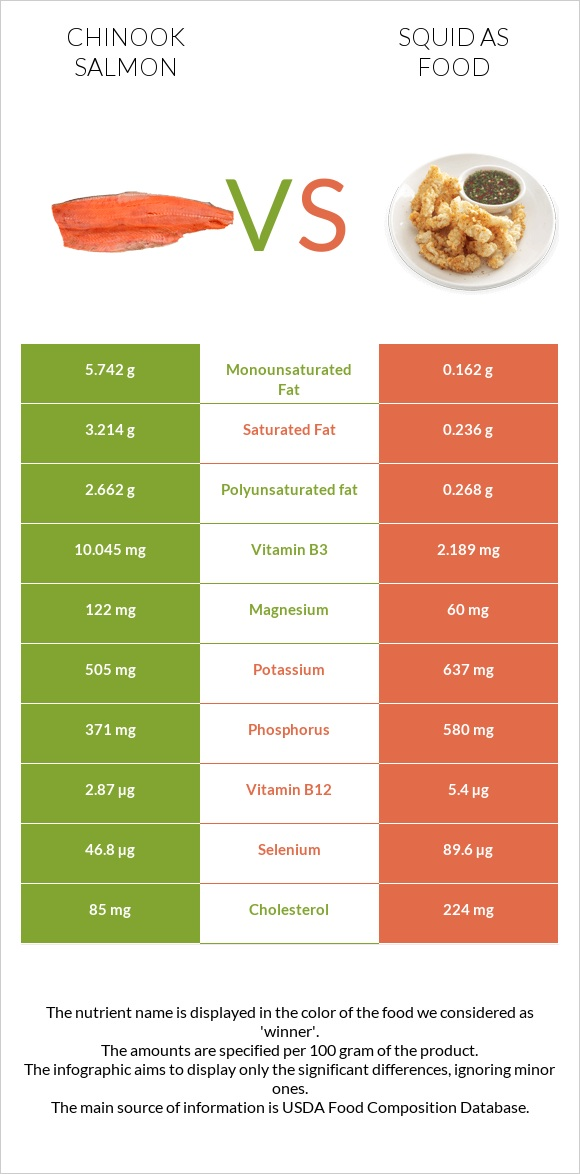 Chinook salmon vs Squid as food infographic