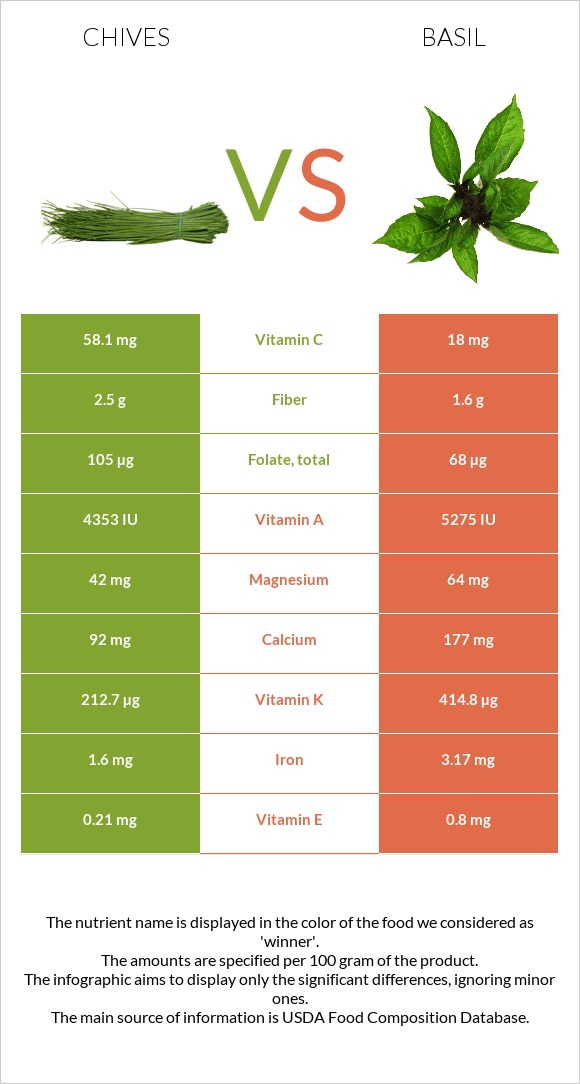 Chives vs Basil infographic