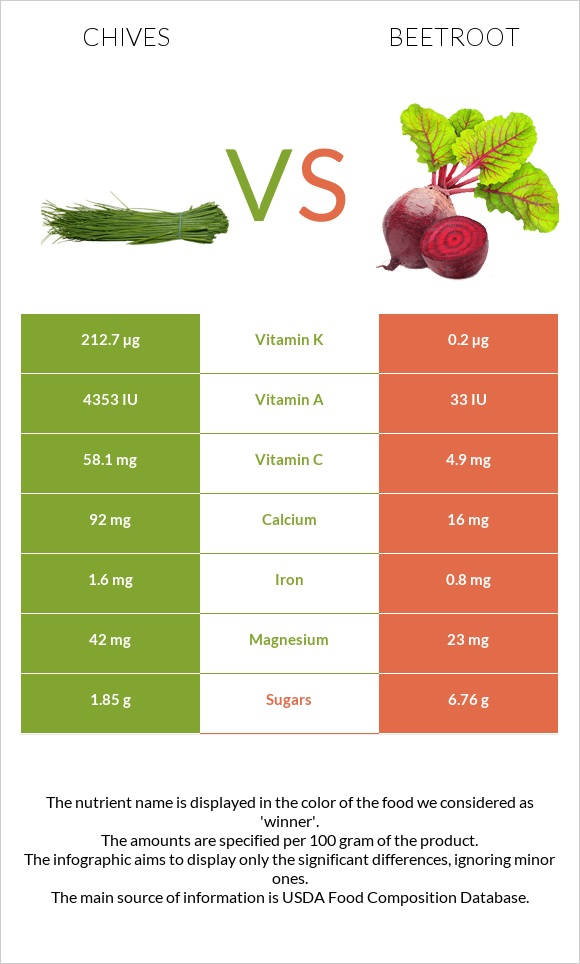 Chives vs Beetroot infographic