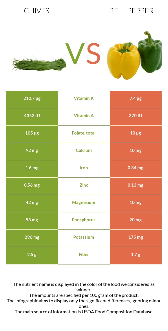 Chives vs Bell pepper infographic