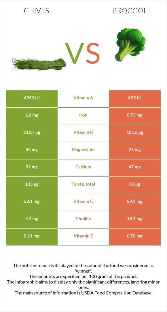 Chives vs Broccoli infographic