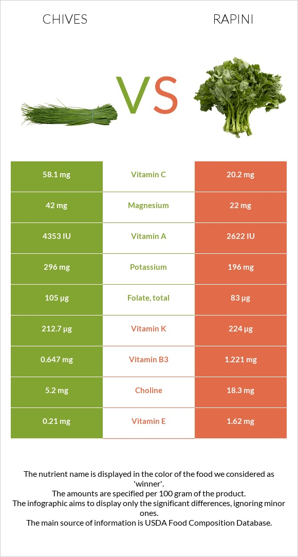 Chives vs Rapini infographic