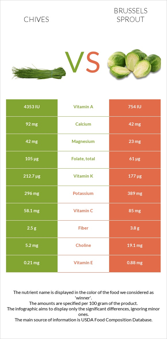 Chives vs Brussels sprout infographic
