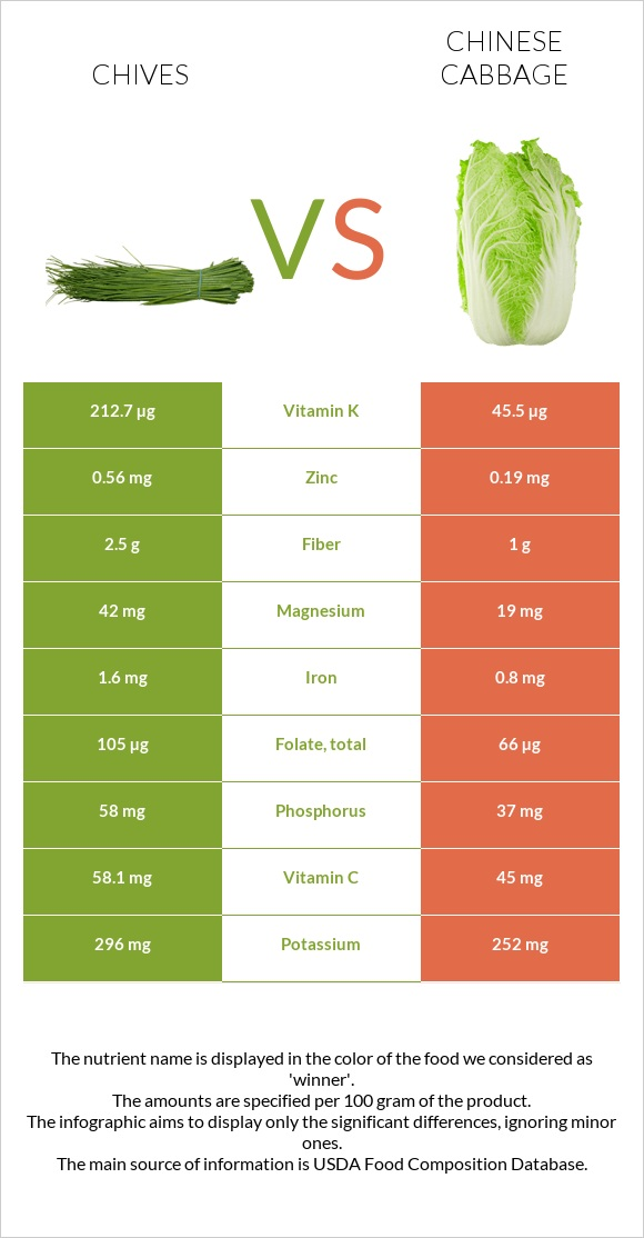 Chives vs Chinese cabbage infographic