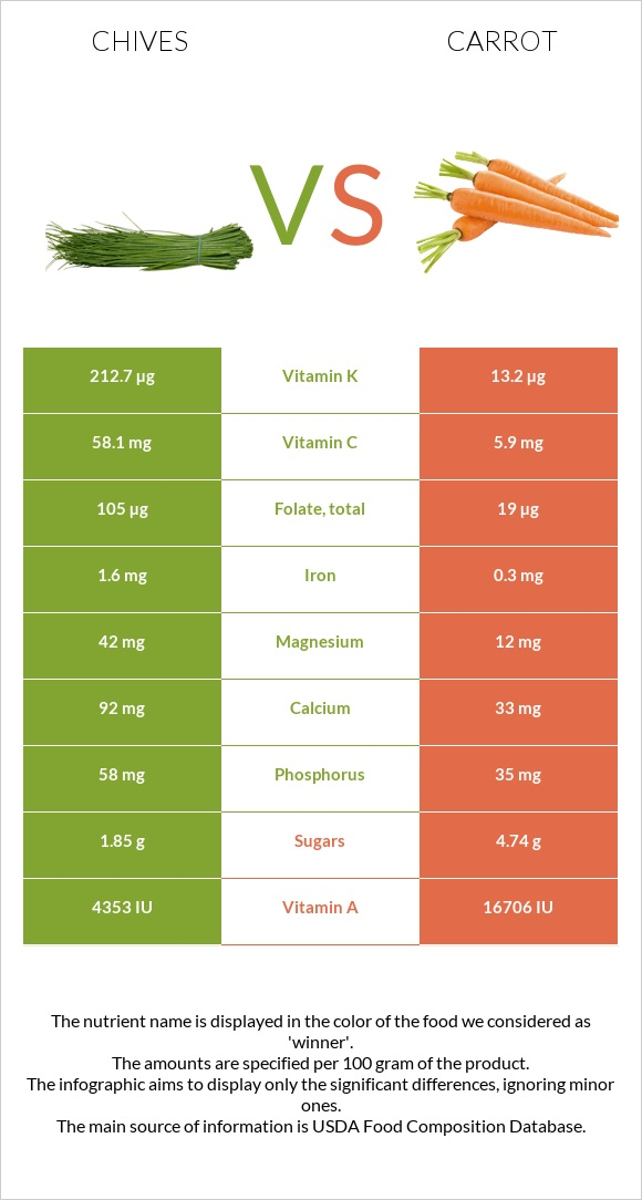 Chives vs Carrot infographic