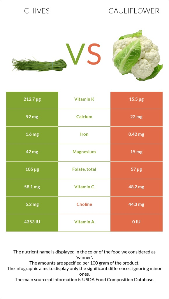 Chives vs Cauliflower infographic