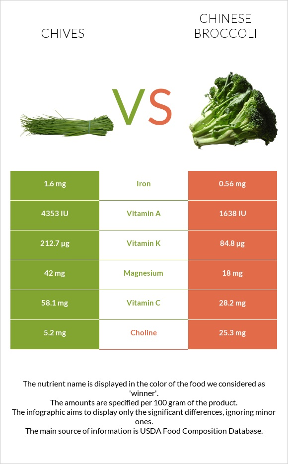Chives vs Chinese broccoli infographic