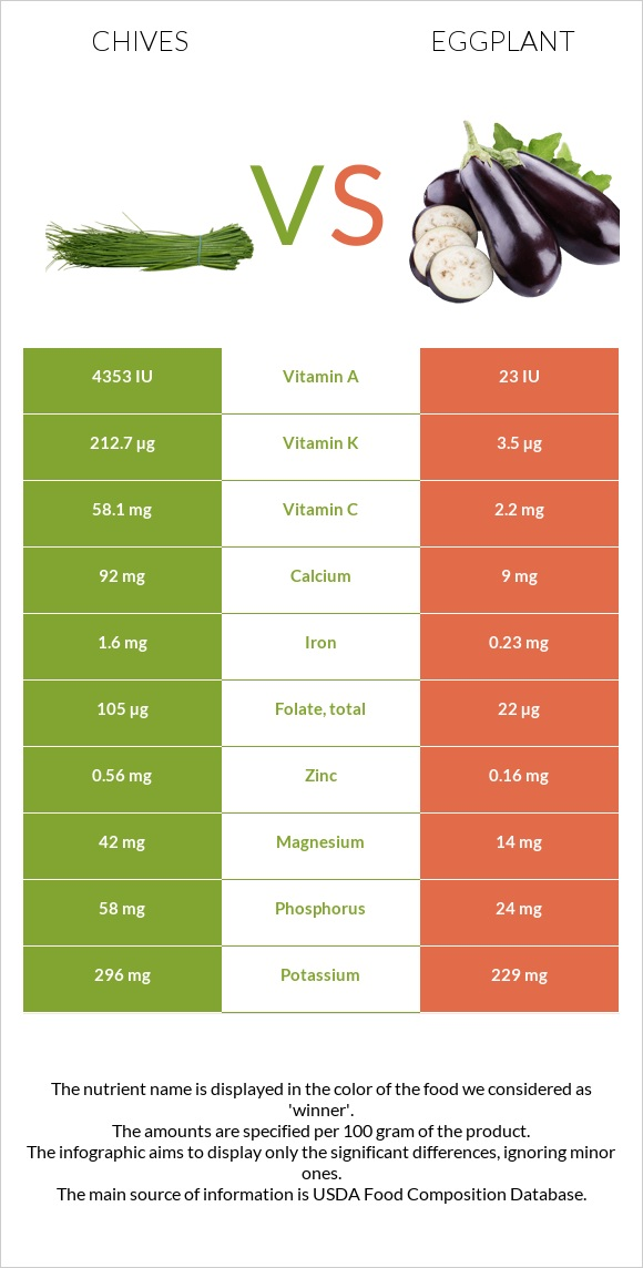 Chives vs Eggplant infographic