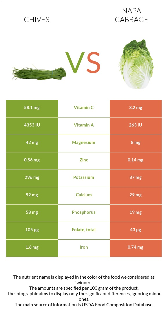 Chives vs Napa cabbage infographic