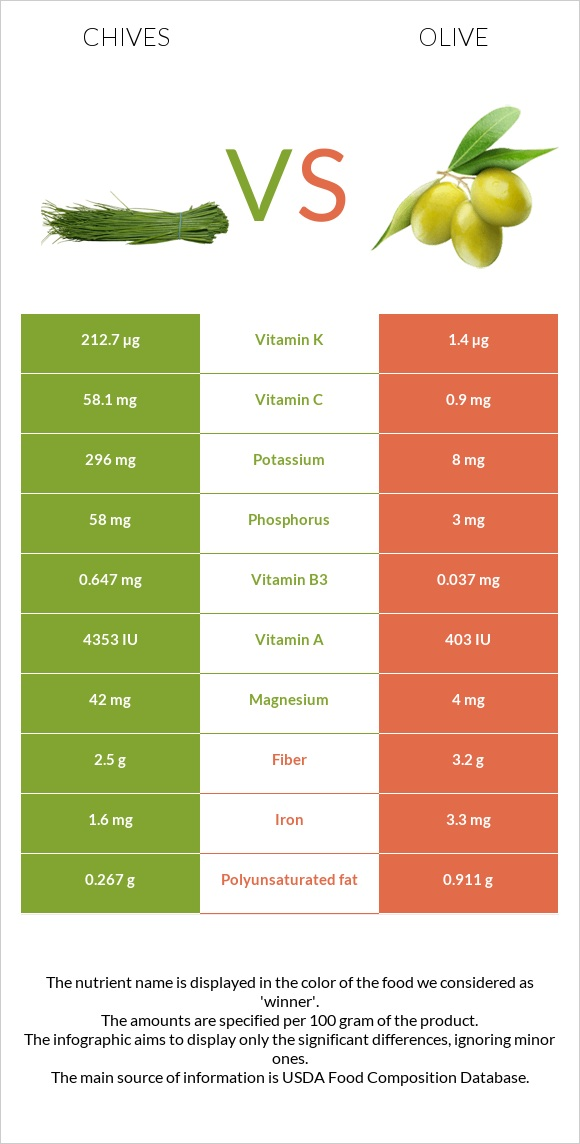 Chives vs Olive infographic