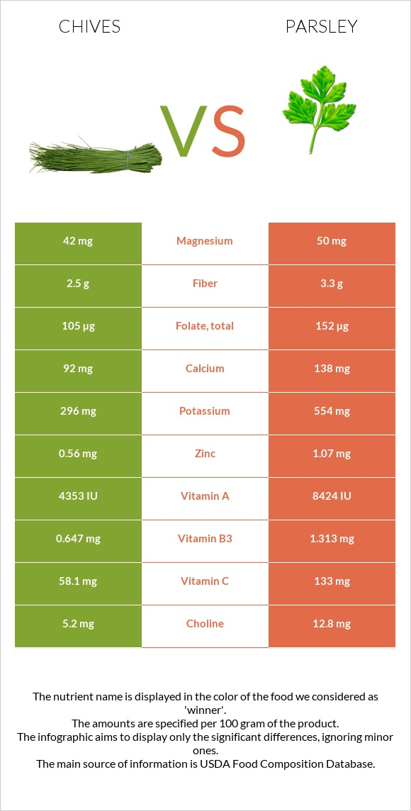 Chives vs Parsley infographic
