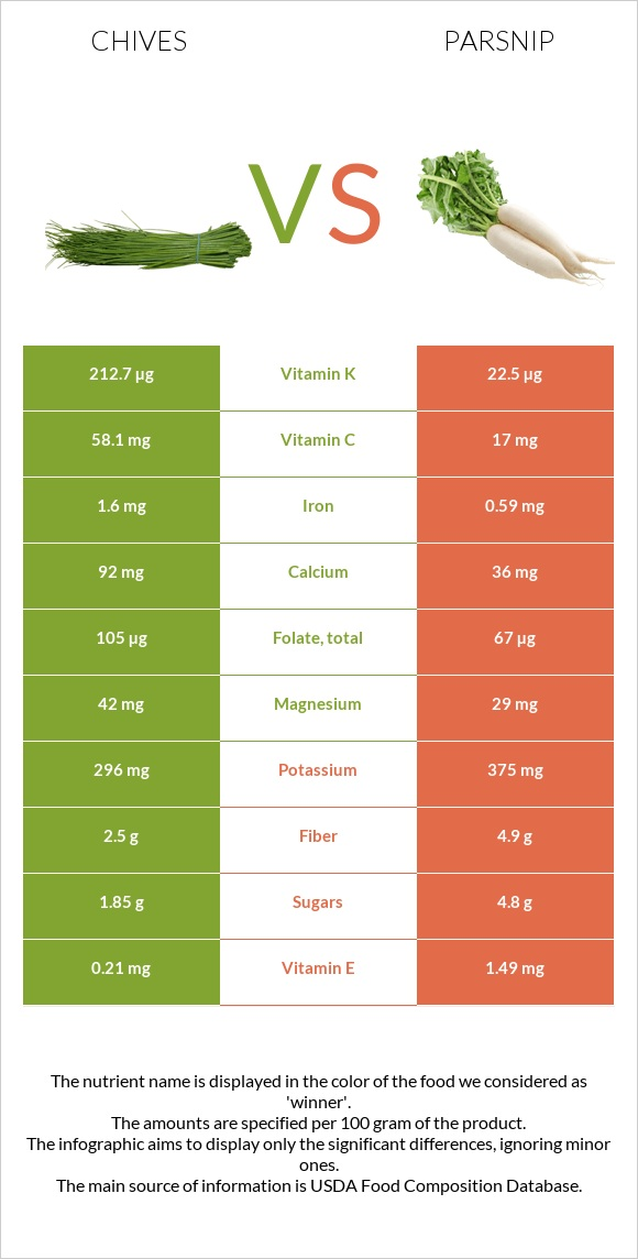 Chives vs Parsnip infographic