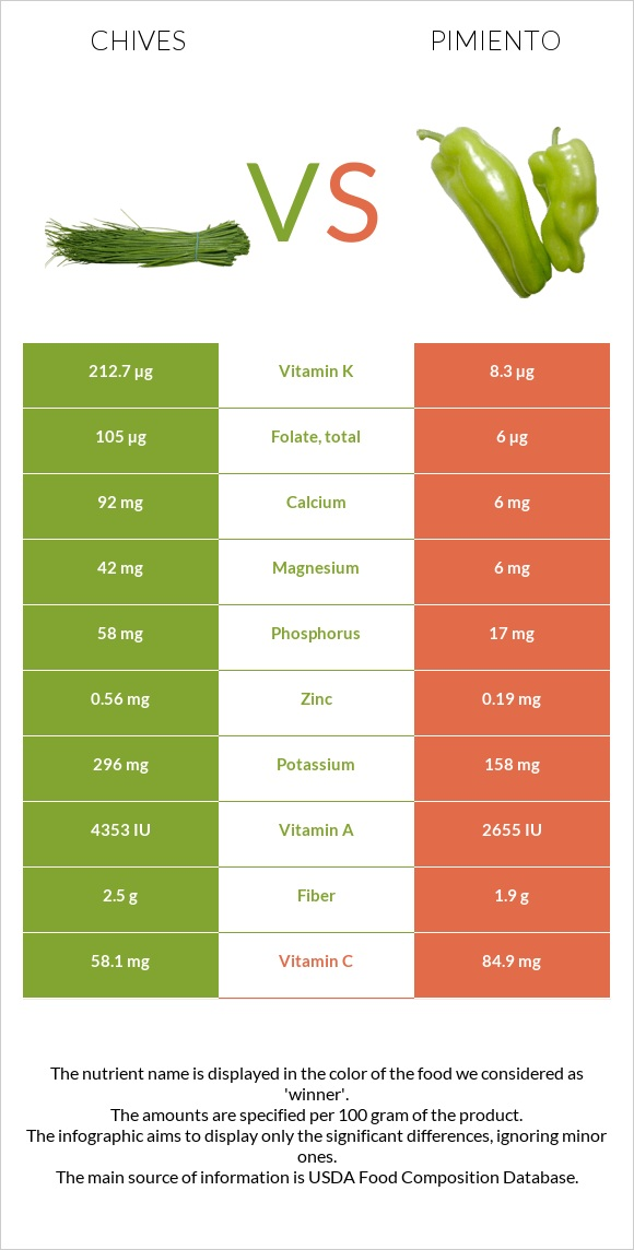 Chives vs Pimiento infographic
