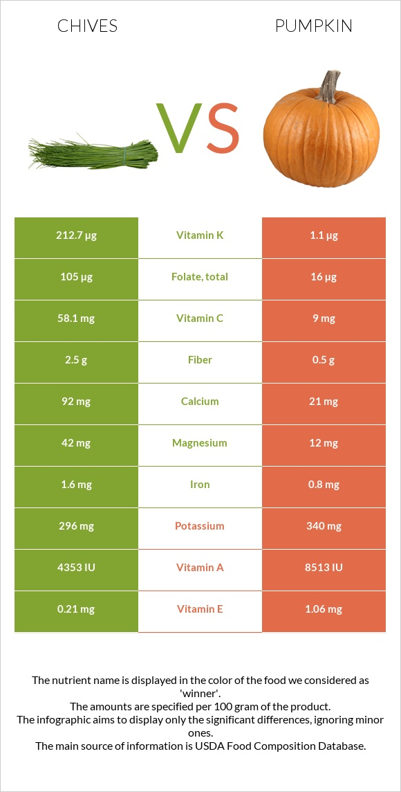 Chives vs Pumpkin infographic