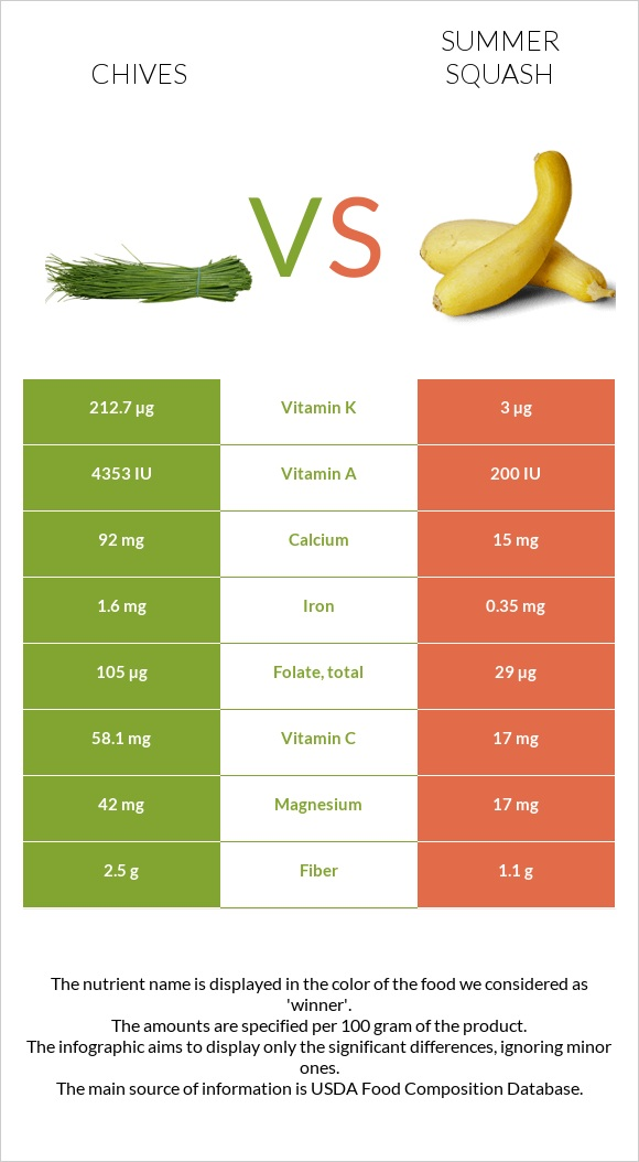 Chives vs Summer squash infographic