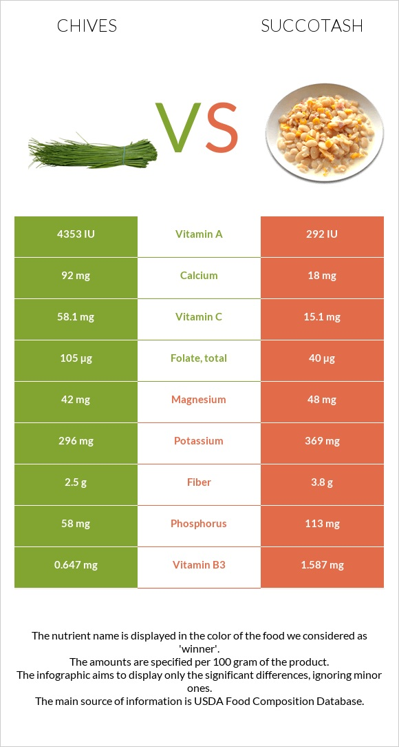 Chives vs Succotash infographic