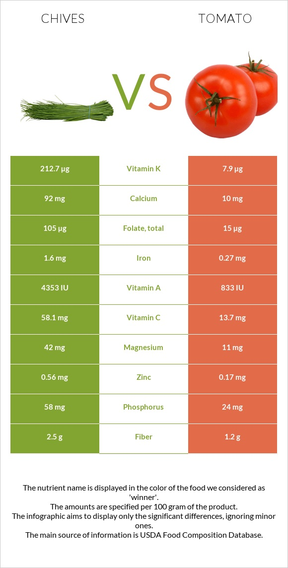 Chives vs Tomato infographic