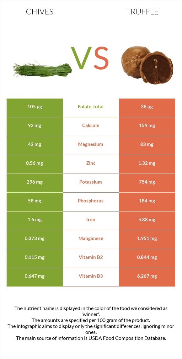 Chives vs Truffle infographic