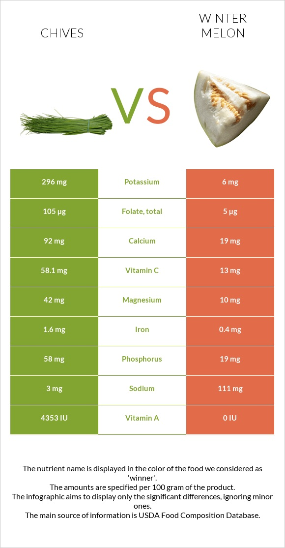 Chives vs Winter melon infographic