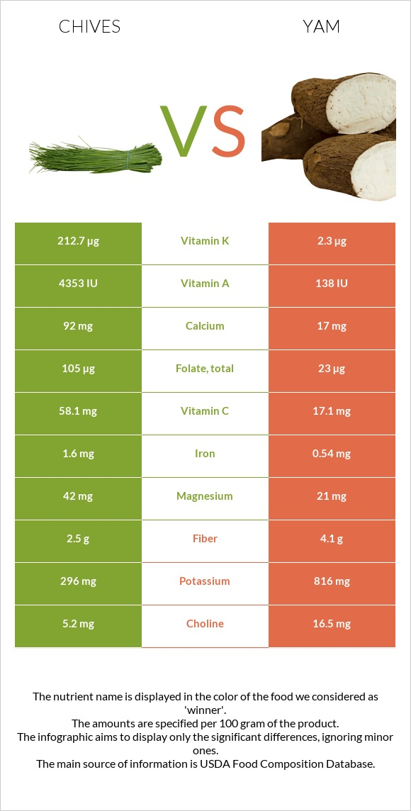 Chives vs Yam infographic