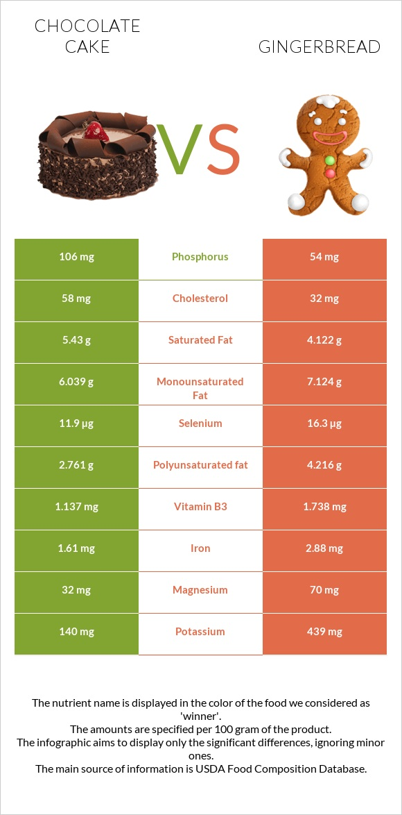 Chocolate cake vs Gingerbread infographic