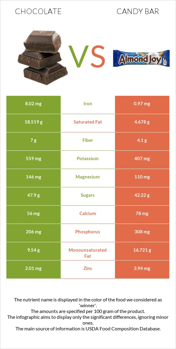 Chocolate vs Candy bar infographic