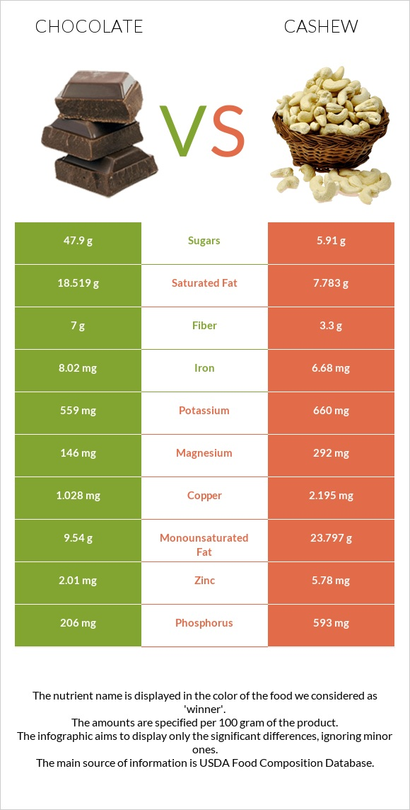 Chocolate vs Cashew infographic