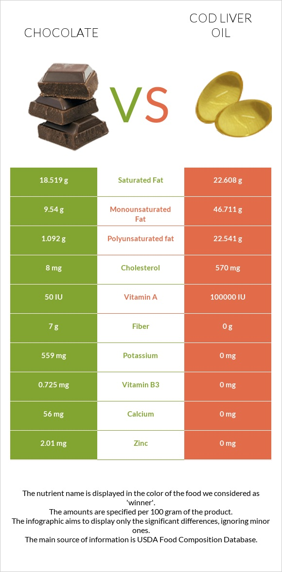 Chocolate vs Cod liver oil infographic