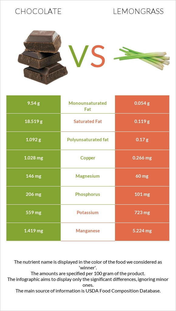Chocolate vs Lemongrass infographic