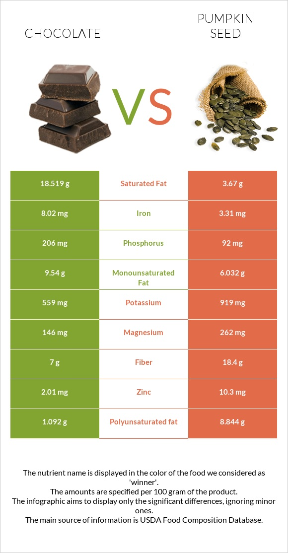 Chocolate vs Pumpkin seed infographic