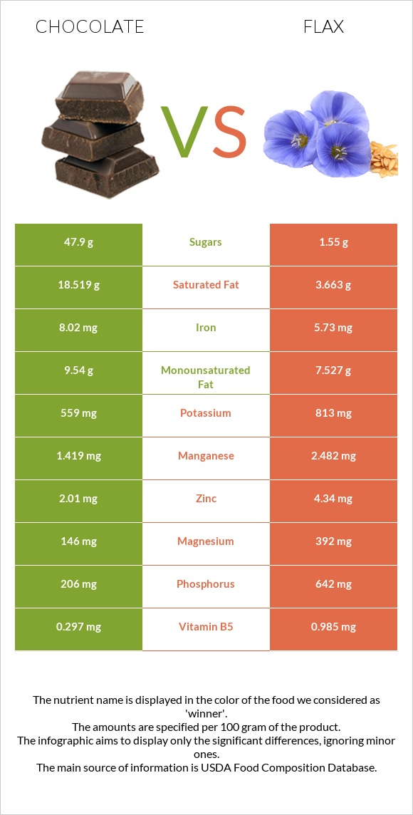 Chocolate vs Flax infographic