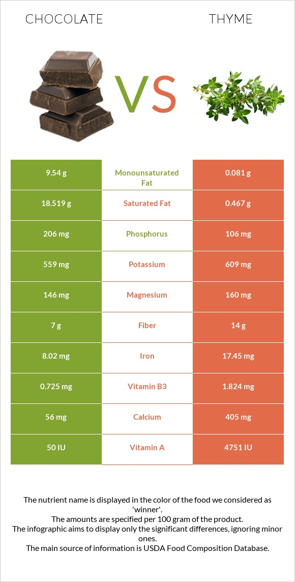 Chocolate vs Thyme infographic