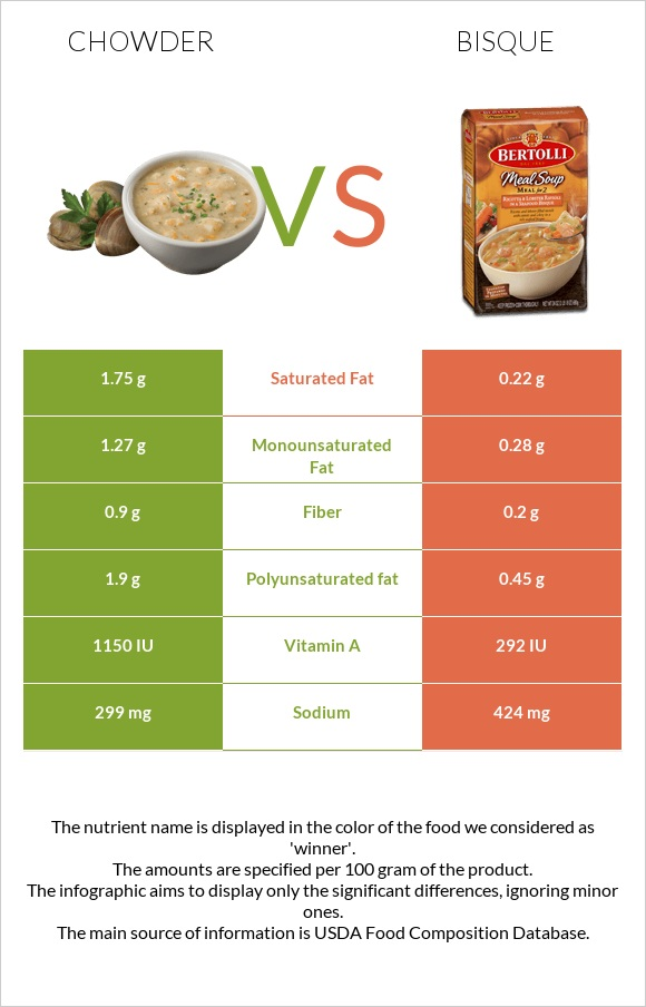 Chowder vs Bisque infographic