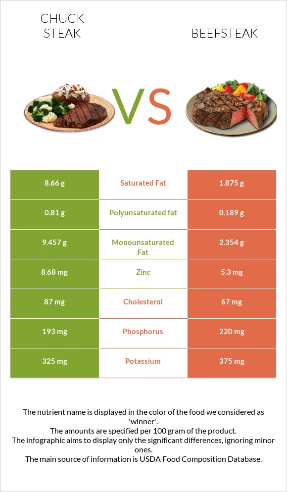 Chuck steak vs Beefsteak infographic
