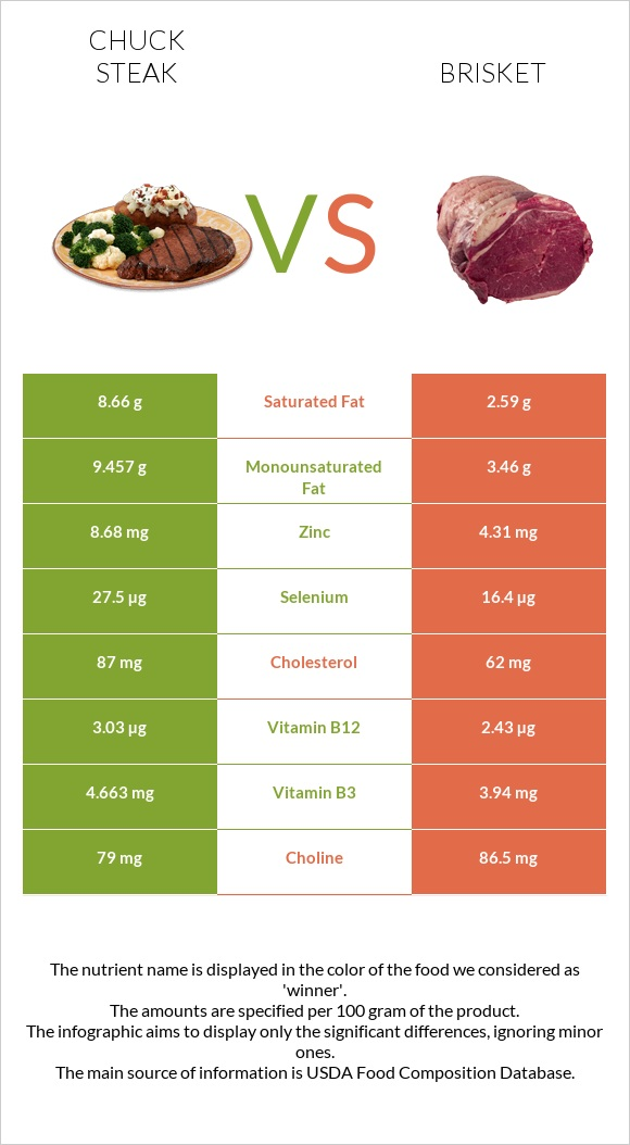 Chuck steak vs Brisket infographic