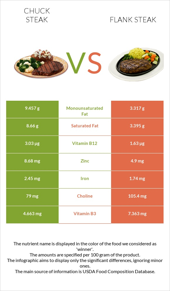 Chuck steak vs Flank steak infographic