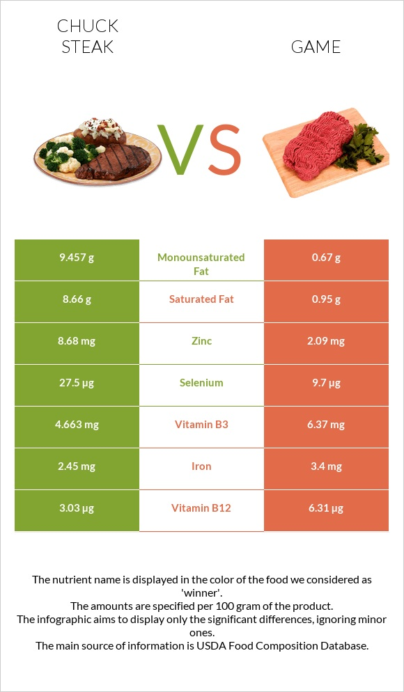 Chuck steak vs Game infographic