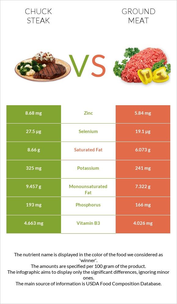 Chuck steak vs Ground meat infographic