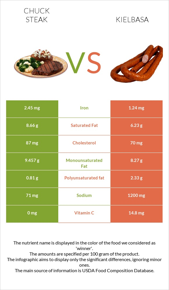Chuck steak vs Kielbasa infographic