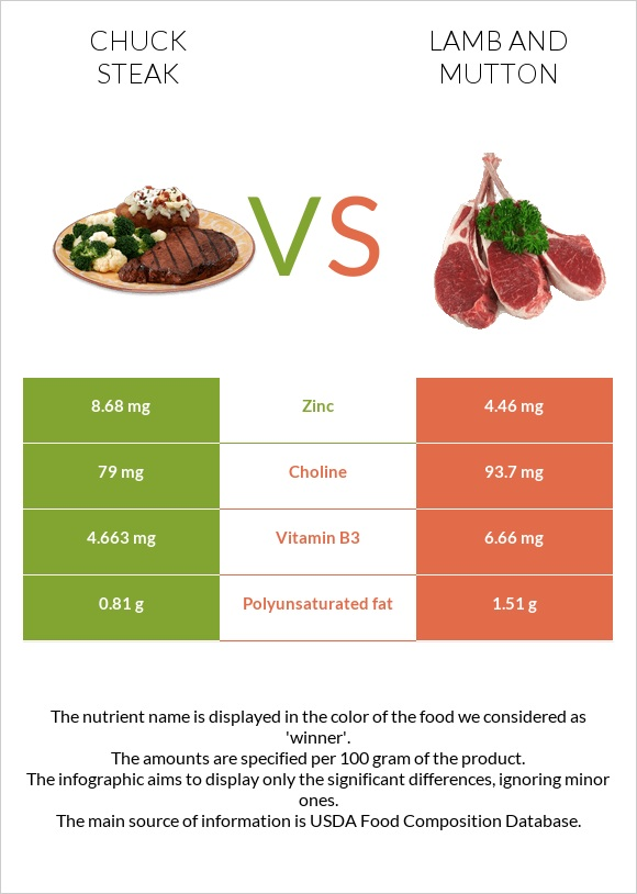 Chuck steak vs Lamb and mutton infographic