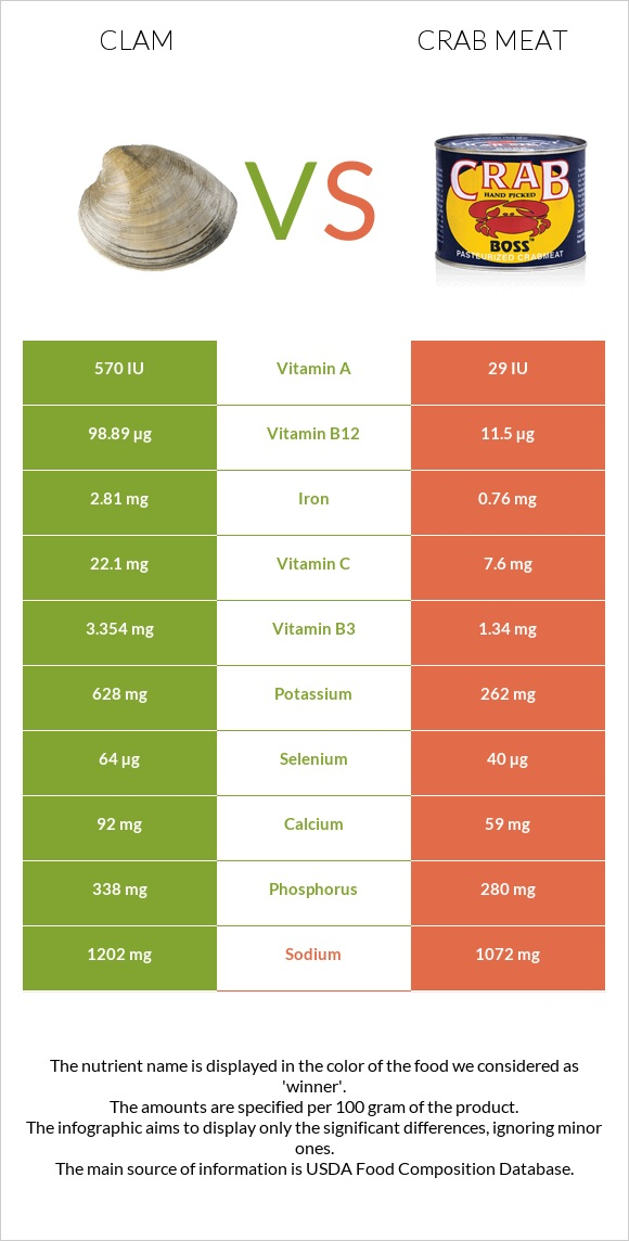 Clam vs Crab meat infographic
