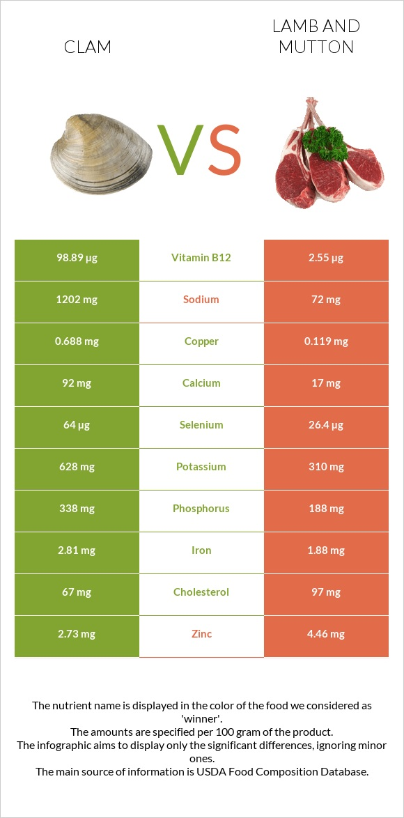 Clam vs Lamb and mutton infographic