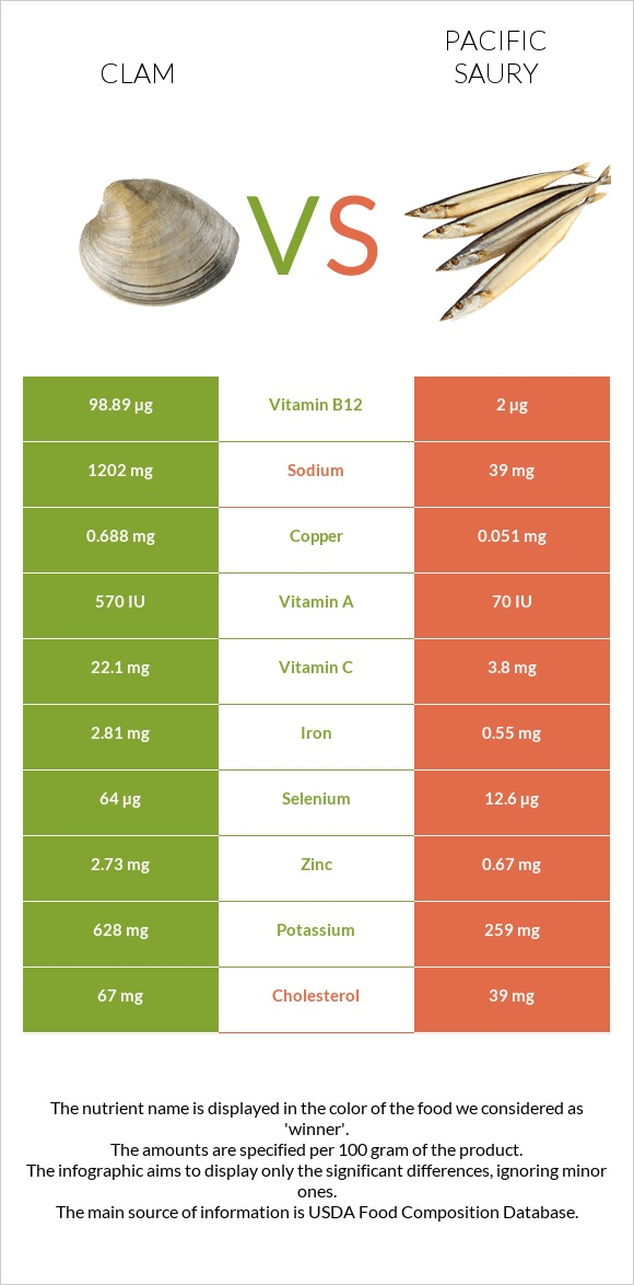 Clam vs Pacific saury infographic