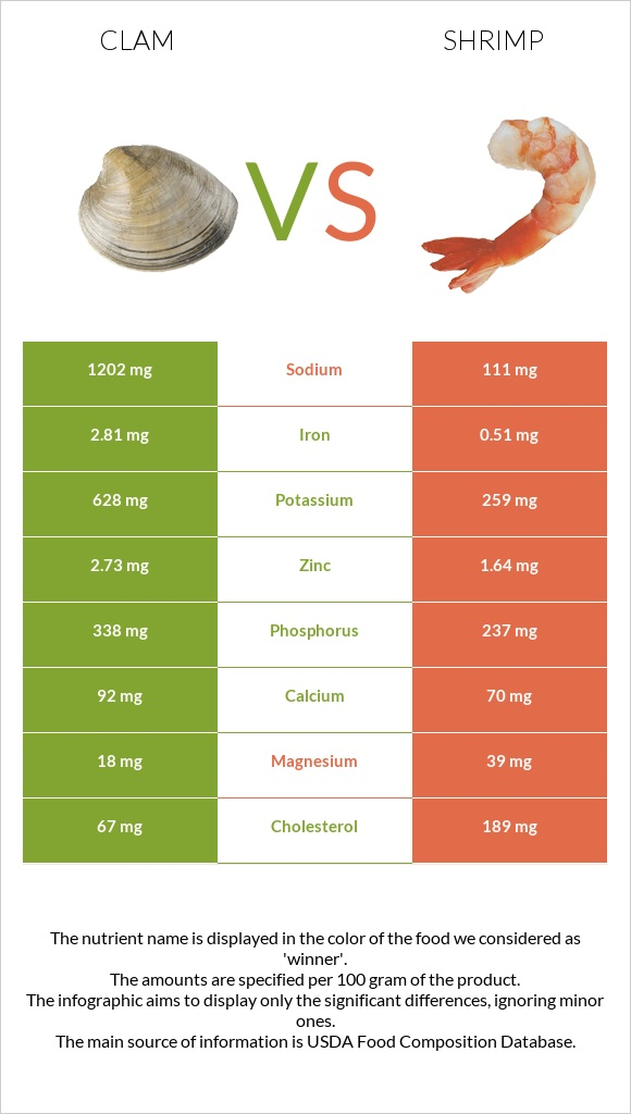 Clam vs Shrimp infographic